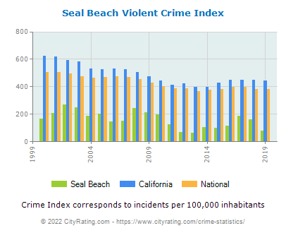 Seal Beach Violent Crime vs. State and National Per Capita