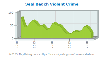 Seal Beach Violent Crime