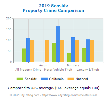 Seaside Property Crime vs. State and National Comparison