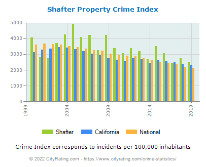 Shafter Property Crime vs. State and National Per Capita