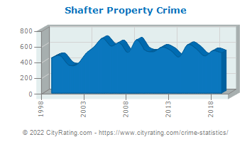Shafter Property Crime