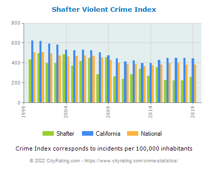 Shafter Violent Crime vs. State and National Per Capita