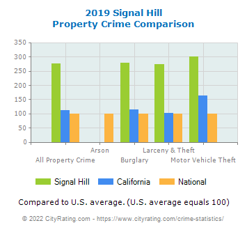 Signal Hill Property Crime vs. State and National Comparison