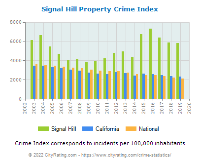 Signal Hill Property Crime vs. State and National Per Capita