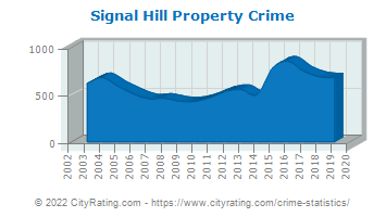 Signal Hill Property Crime