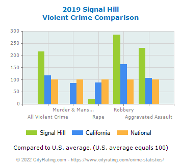 Signal Hill Violent Crime vs. State and National Comparison