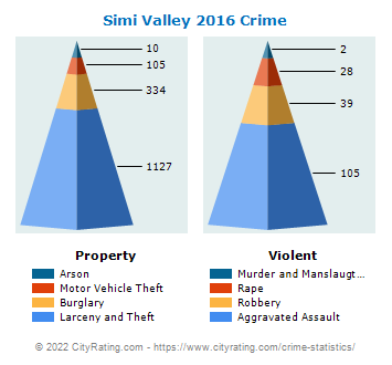 Simi Valley Crime 2016