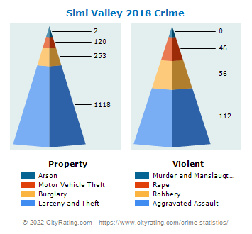 Simi Valley Crime 2018