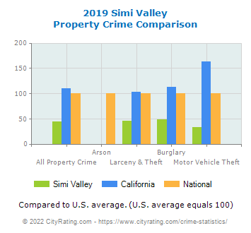 Simi Valley Property Crime vs. State and National Comparison