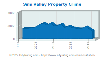 Simi Valley Property Crime