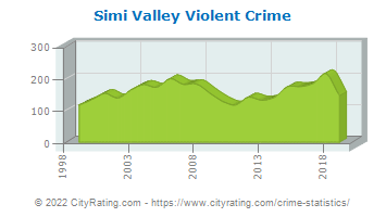 Simi Valley Violent Crime