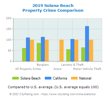 Solana Beach Property Crime vs. State and National Comparison