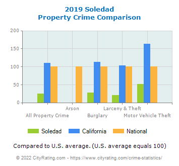 Soledad Property Crime vs. State and National Comparison