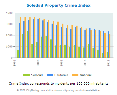 Soledad Property Crime vs. State and National Per Capita