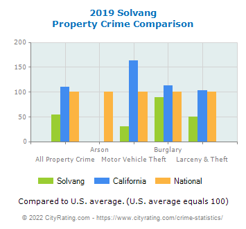 Solvang Property Crime vs. State and National Comparison