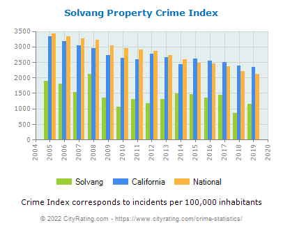 Solvang Property Crime vs. State and National Per Capita