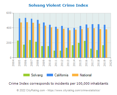 Solvang Violent Crime vs. State and National Per Capita