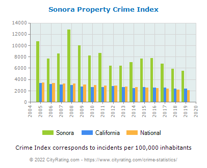 Sonora Property Crime vs. State and National Per Capita