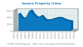 Sonora Property Crime