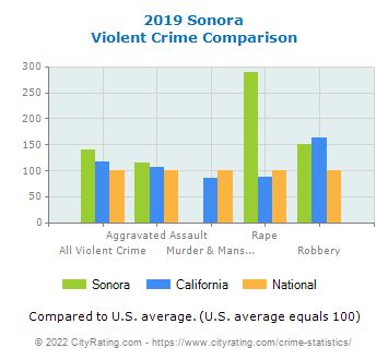 Sonora Violent Crime vs. State and National Comparison