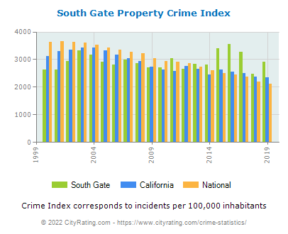 South Gate Property Crime vs. State and National Per Capita