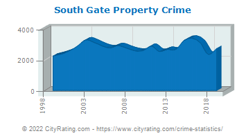 South Gate Property Crime