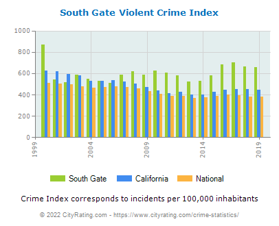 South Gate Violent Crime vs. State and National Per Capita