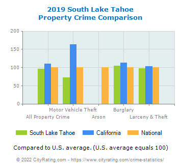 South Lake Tahoe Property Crime vs. State and National Comparison