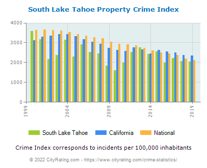 South Lake Tahoe Property Crime vs. State and National Per Capita