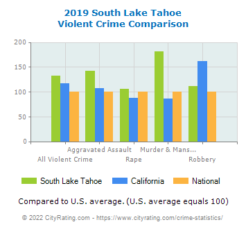 South Lake Tahoe Violent Crime vs. State and National Comparison