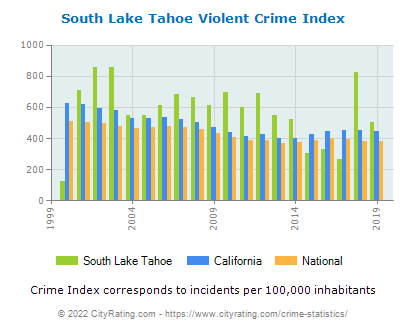 South Lake Tahoe Violent Crime vs. State and National Per Capita
