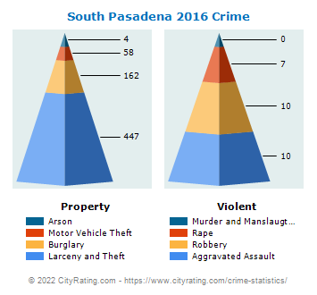 South Pasadena Crime 2016
