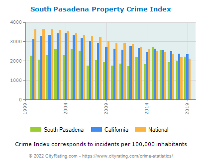 South Pasadena Property Crime vs. State and National Per Capita