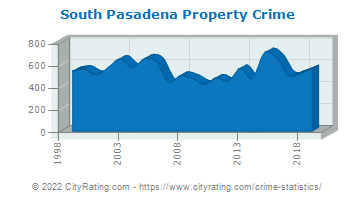 South Pasadena Property Crime