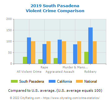 South Pasadena Violent Crime vs. State and National Comparison