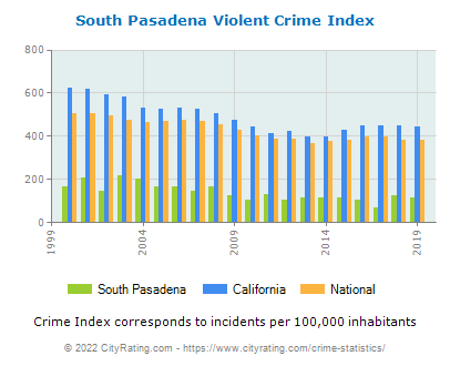 South Pasadena Violent Crime vs. State and National Per Capita