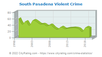 South Pasadena Violent Crime