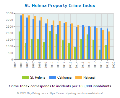 St. Helena Property Crime vs. State and National Per Capita