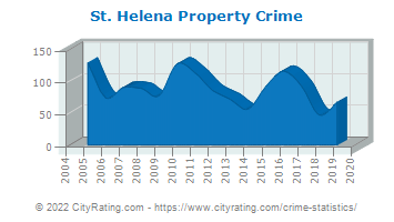 St. Helena Property Crime