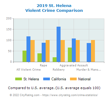St. Helena Violent Crime vs. State and National Comparison