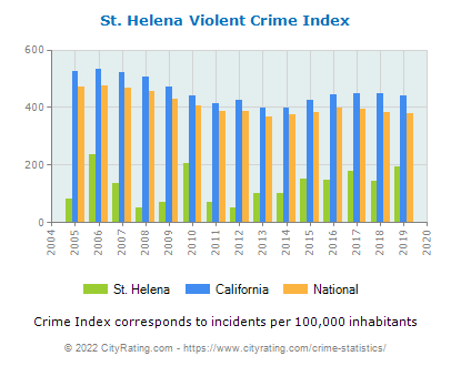 St. Helena Violent Crime vs. State and National Per Capita