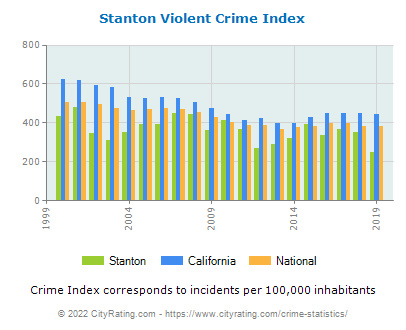 Stanton Violent Crime vs. State and National Per Capita
