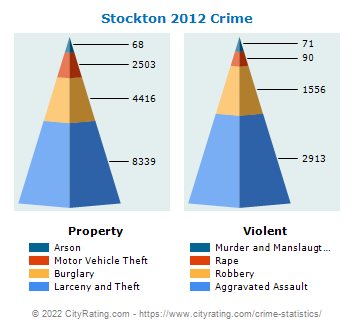 Stockton Crime 2012