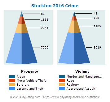 Stockton Crime 2016