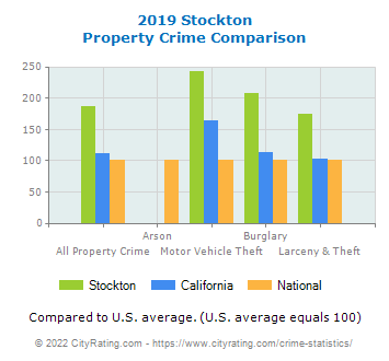 Stockton Property Crime vs. State and National Comparison