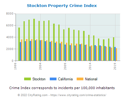Stockton Property Crime vs. State and National Per Capita