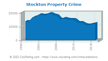 Stockton Property Crime