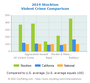 Stockton Violent Crime vs. State and National Comparison