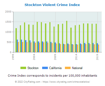 Stockton Violent Crime vs. State and National Per Capita