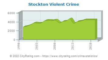 Stockton Violent Crime